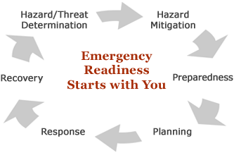 Emergency Readiness Starts With You. Hazard/Threat Determination > Hazard Mitigation > Preparedness > Planning > Response > Recovery