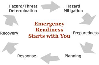 Emergency Readiness Starts With You. Hazard/Threat Determination > Hazard Mitigation > Preparedness > Planning > Response > Recovery