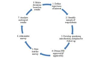 Survey Flow Chart