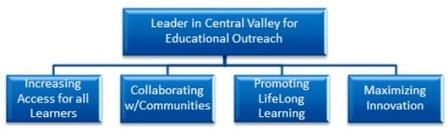 University Extended Education Flowchart
