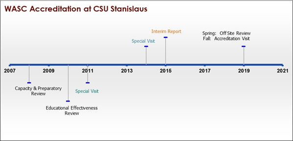 WASC Accreditation at CSU Stanislaus