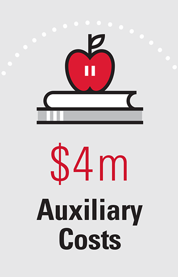 $4m Auxiliary Costs