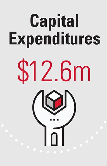 Capital Expenditures $12.6m