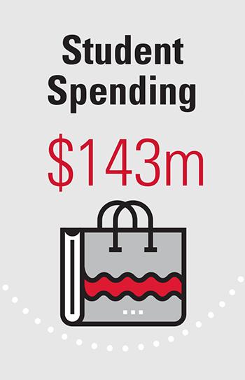Student Spending $143m