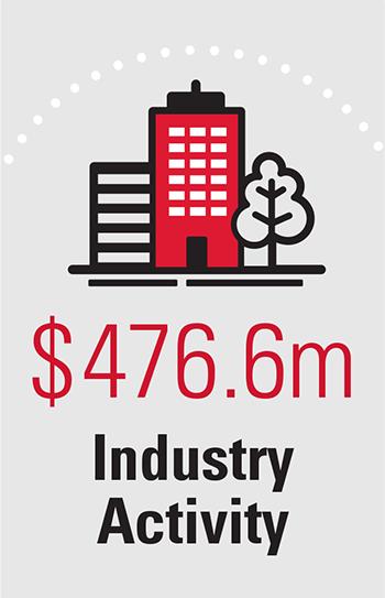 $476.6m Industry Activity