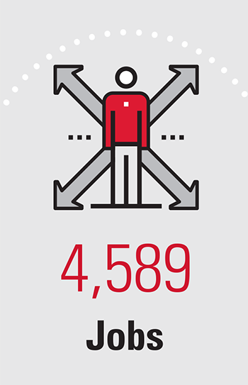 4,589 Jobs