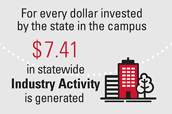 For every dollar invested by the state in the campus $7.41 in statewide Industry Activity is generated