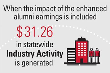 When the impact of the enhanced alumni earnings is included $31.26 in statewide Industry Activity is generated