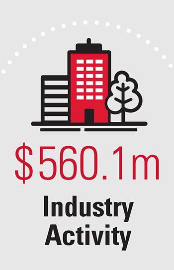 $560.1m Industry Activity
