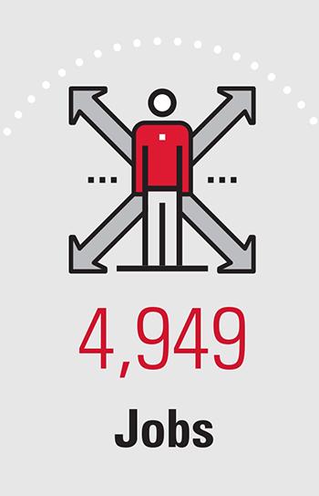 4,949 Jobs