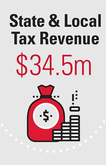 State & Local Tax Revenue $34.5m