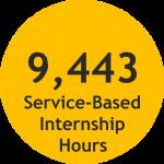 9,443 hours of Academic Service Internship Activity