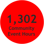 1,302 hours of community event service