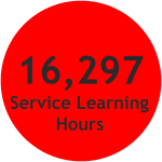 16,297 hours of Service Learning Activity