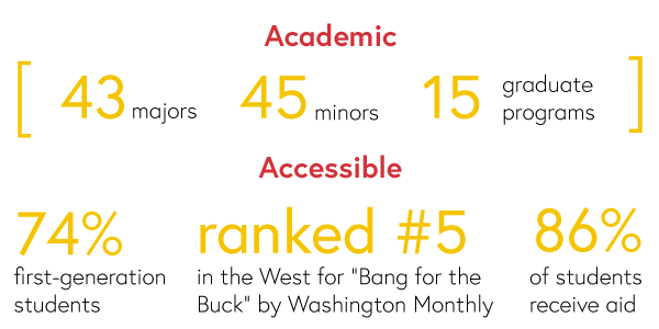 Academic: 43 majors, 45 minors, 15 graduate programs. Accessible: 74% first-generation students, ranked #5 in the West for bang for the Buck by Washington Monthly, 86% of students receive aid