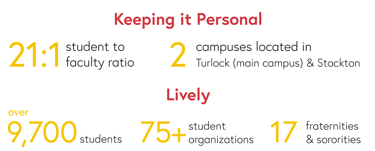 Keeping it Personal:<br /> 21:1 student to faculty ratio, 2 campuses located in Turlock (main campus) & Stockton.<br /> Lively: over 9,700 students, 75+ student organizations, 17 fraternities & sororities.
