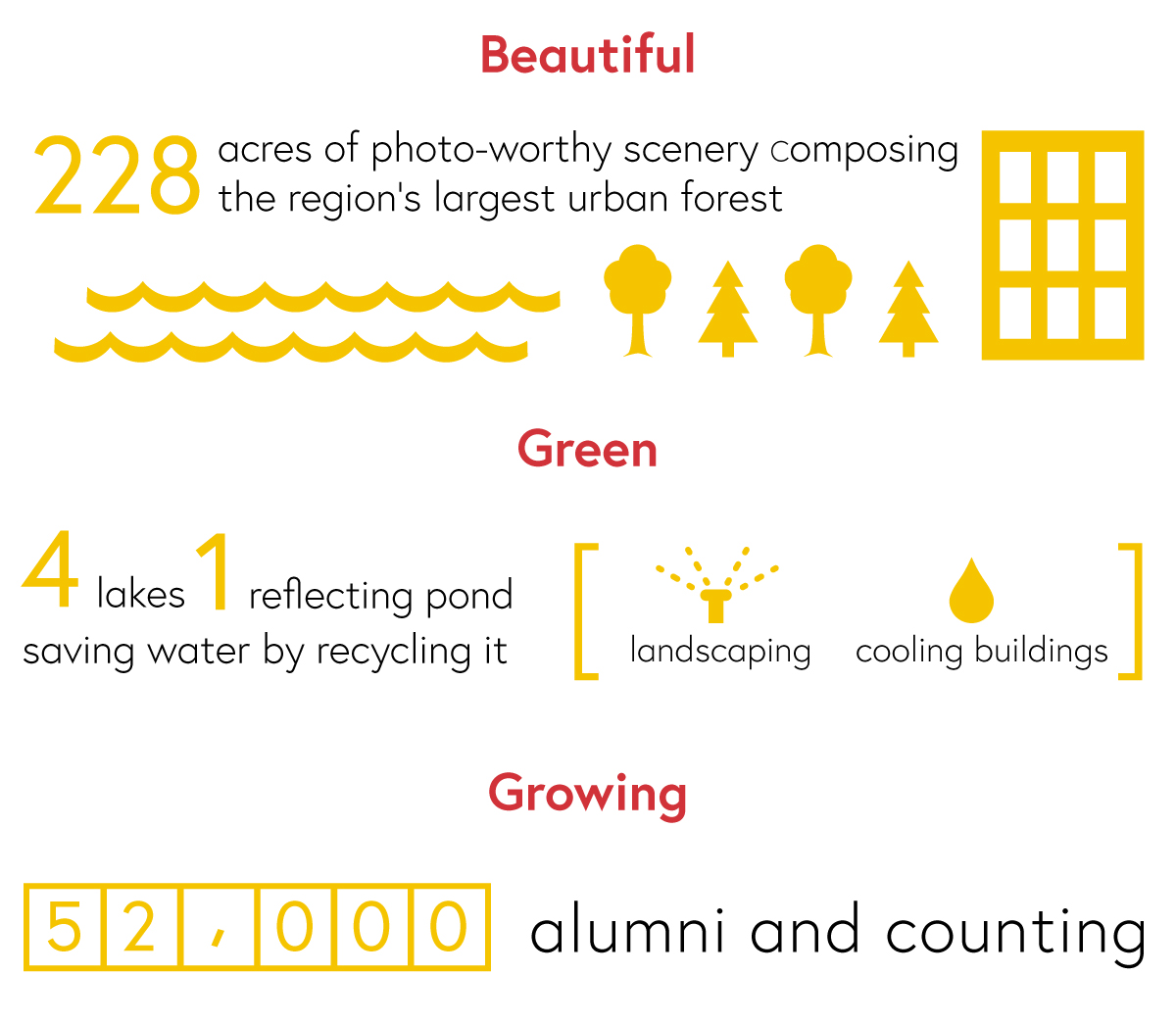 Beautiful: 228 acres of photo-worthy scenery composing the region's largest urban forest.<br /> Green: 4 lakes, 1 reflecting pond saving water by recycling it for landscaping and cooling buildings.<br /> Growing: 52,000 alumni and counting