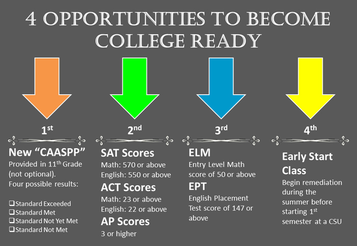 "1. New ""CAASPP"" provided in eleventh grade 2. SAT scores: 550 or above in math, 500 or above in English or AP scores of 3 or higher 3. Entry Level Math (ELM) score of 50 or above, English Placement Test (EPT) score of 147 or above 4. Early Start Class: Begin remediation during the summer before starting first semester at a CSU"