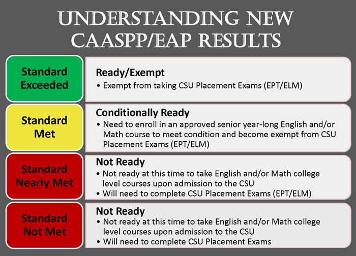 Understanding New CAASPP/EAP Results