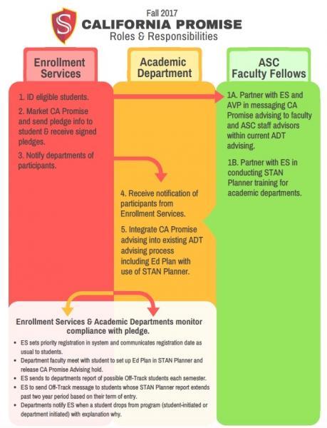 Enrollment Services, academic department, ASC faculty fellow