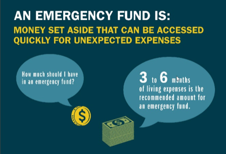 An emergency fund is money saved up in the case of an unexpected event. It is recommended to have 3 to 6 months of living expenses saved up.