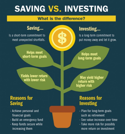Saving vs. Investing, what is the difference? Saving is a short-term commitment to build an emergency fund while Investing is a long-term commitment to plan for a goal such as retirement