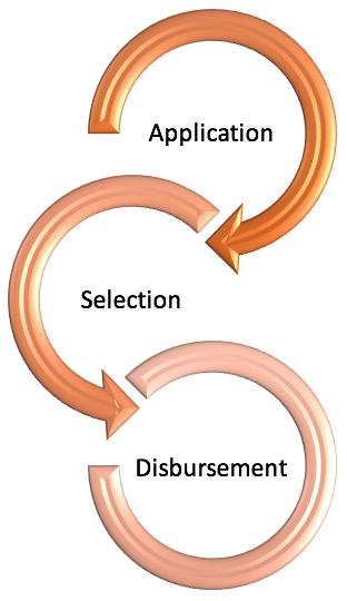 Application - Selection - Disbursement