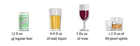 This is an image of a serving size of regular beer (12 fl oz), malt liquor (8 - 9 fl oz), wine (5 fl oz) and 80-proof spirits (1.5 fl oz)