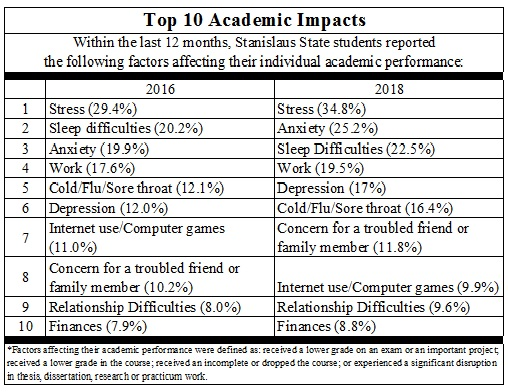 The National College Health Assessment measures the top 10 academic impacts of Stan State students. Within the last 12 months, Stan State students reported the following factors affecting their individual academic performance. The first is stress, followed by anxiety, sleep difficulties, work, depression, cold/flu/sore throat, concern for a troubled friend or family member, internet use/computer games, relationship difficulties, and lastly, finances. Factors affecting academic performance were defined as: received a lower grade on an exam or important project; receive a lower grade in the course; received an incomplete or dropped the course; or experienced a significant disruption in thesis, dissertation, research or practicum work.