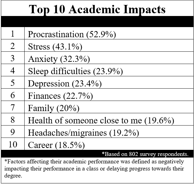 The National College Health Assessment measures the top 10 academic impacts of Stan State students. Within the last 12 months, Stan State students reported the following factors affecting their individual academic performance. The first is procrastination, followed by stress, anxiety, sleep difficulties, depression, finances, family, health of someone close to me, headaches/migraines, and lastly, career. Factors affecting their academic performance was defined as negatively impacting their performance in a class or delaying progress towards their degree.