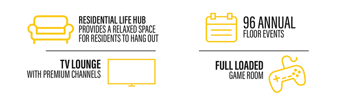 residential life hub, tv lounge, 96 annual floor events and a fully loaded game room icons.