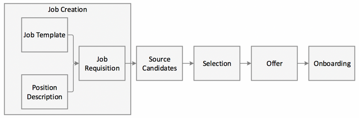 The figure illustrates the high-level steps in the recruitment process. Job Creation process involve creation of a Job Template & Position Description create a Job Requisition. Then Source Candidates is the next step. Followed by Selection process. Then the process of making an Offer and finally ending the whole process with Onboarding.