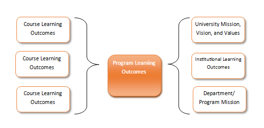 Course Learning Outcomes map to Programs Learning Outcomes which map to University Mission, Vision, and Values; Institutional Learning Outcomes; and, department and program mission.