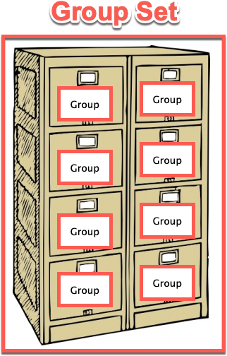 A filing cabinet labelled as a Group Set with the drawers each labelled as groups.