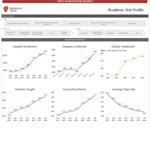 Academic Unit Profile