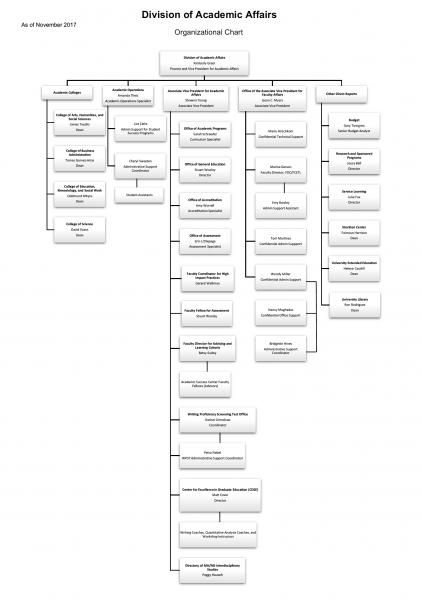 Division of Academic Affairs Organizational Chart