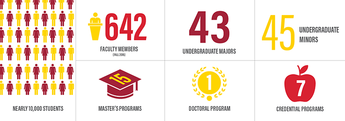 Nearly 10,000 students, 642 Faculty Members (Fall 2016), 43 Undergraduate Majors, 45 Undergraduate Minors, 15 Master's Programs, 1 Doctoral Program, 7 Credential Programs