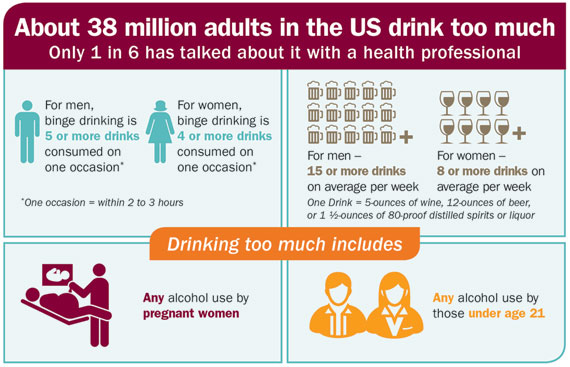 Source Http Www Cdc Gov Alcohol Fact Sheets Prevention Htm