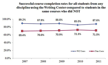 Successful course completion rates for all students from any discipline using the Writing Center compared to students in the same courses who did NOT