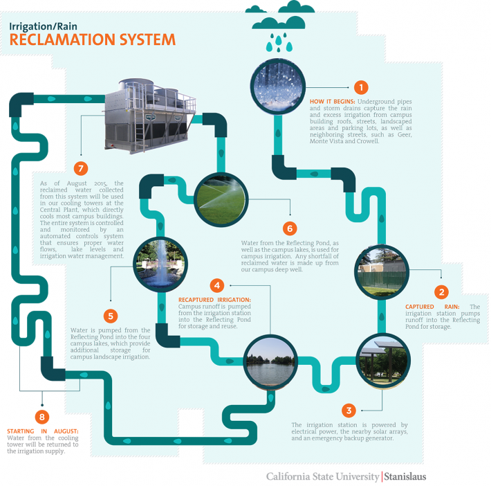 Water- Irrigation/Rain Reclamation System graphic, live text is available below this graphic