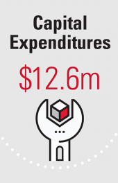 Capital Expenditures $12.6m