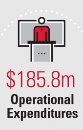$185.8m Operational Expenditures
