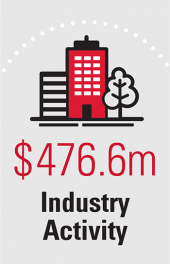 $476.6m Industry Activity