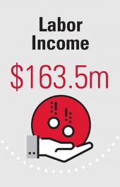 Labor Income $163.5m