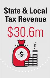 State & Local Tax Revenue $30.6m