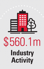 $560.1m Industry Activity