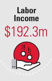 Labor Income $192.3m