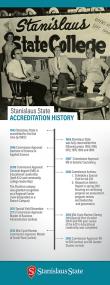 Accreditation History