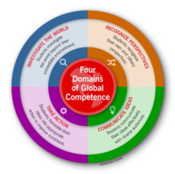 Global competence graphic