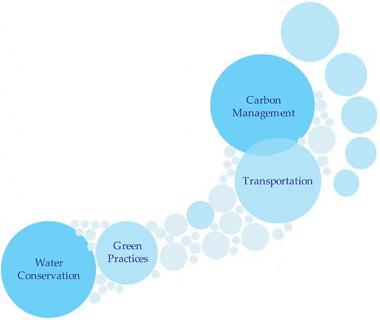 water conservation, green practices, carbon management, transportation